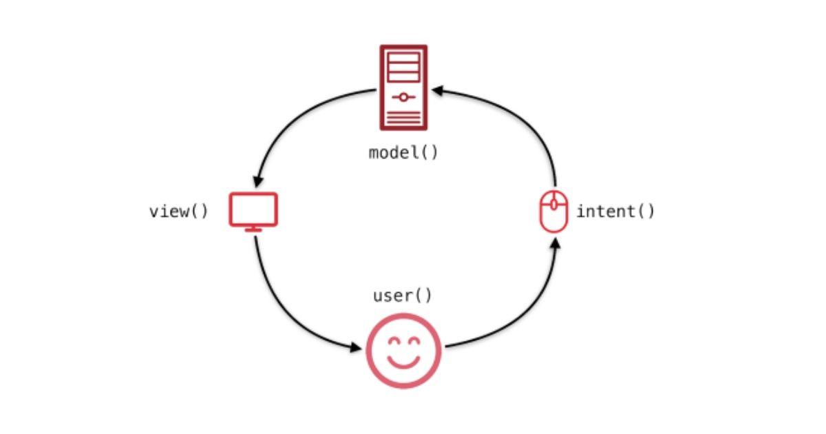Graph of MVI architecture