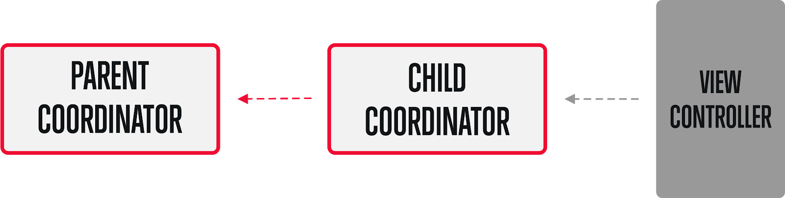 Coordinator-Dismiss3