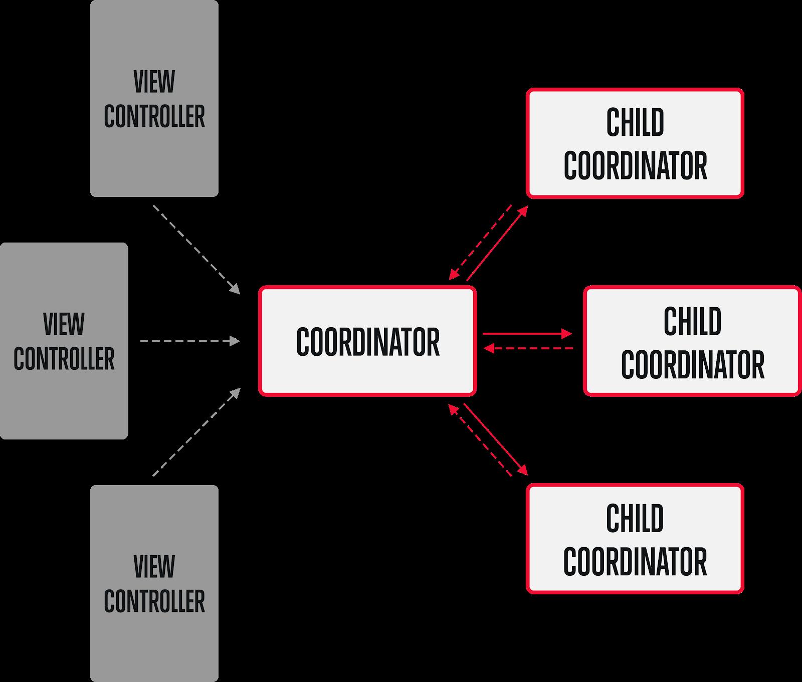 Coordinator-Overview